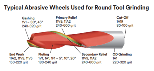 grinding wheel for round tools