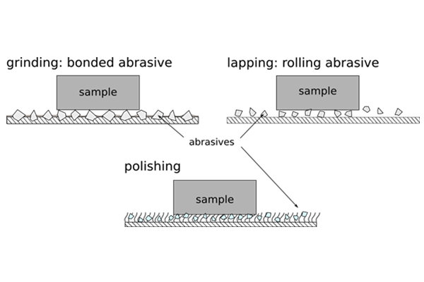 Difference between Lapping and Polishing