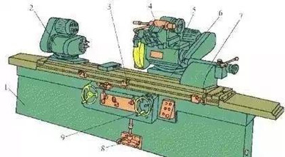 Cylindrical Grinder structure