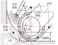 Process analysis of belt grinding blade root