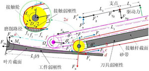 Weak rigidity deformation model of belt grinding system