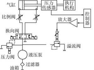 Control system of grinding pressure