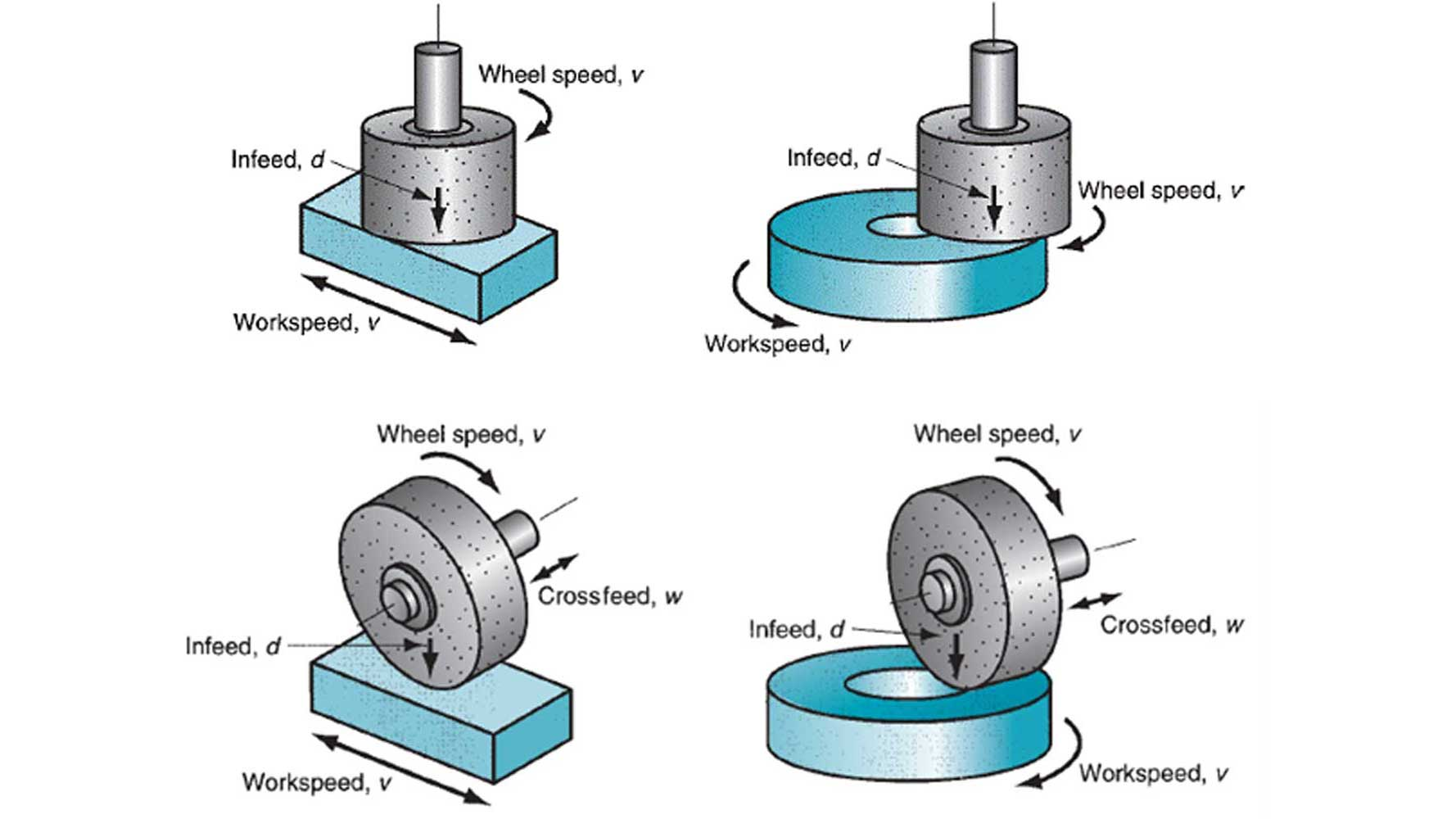 Grinding wheel installed in the main shaft of grinding machine, must be idle, idling time is at least 5 minutes.