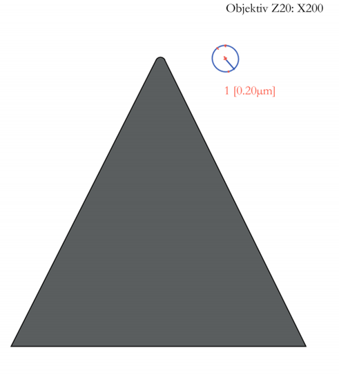 Measurements of the radius R 0.02mm are R 0.02mm