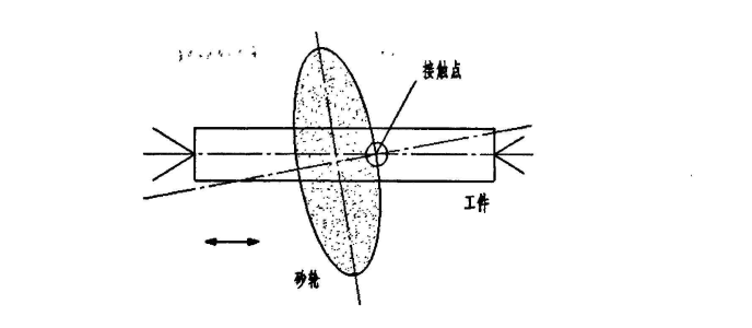 Principle of quick-point grinding