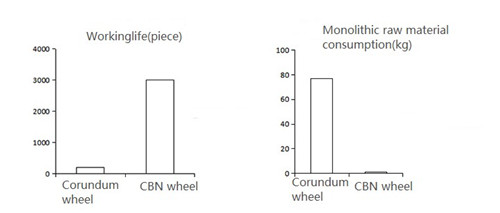 Comparison of life and raw material consumption of camshaft processed by vitrified CBN wheel and corundum wheel