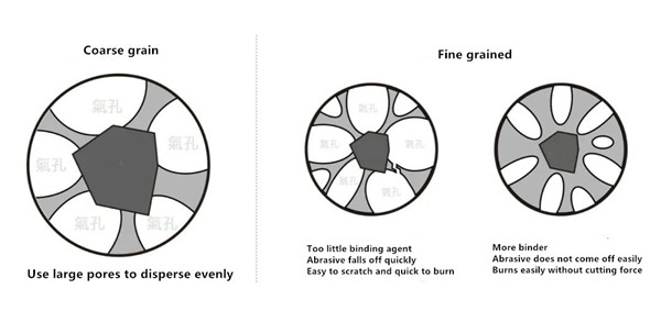 Reasons -Fine grit internal grinding wheels are sintered unevenly
