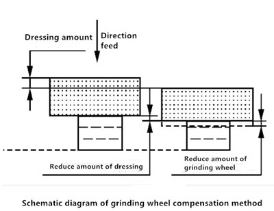 Compensation method for grinding wheel dressing